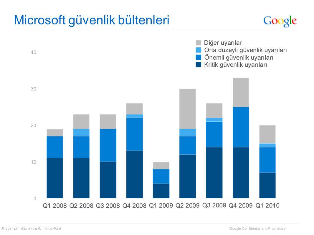 Microsoft güvenlik bültenleri Kaynak: Microsoft TechNet