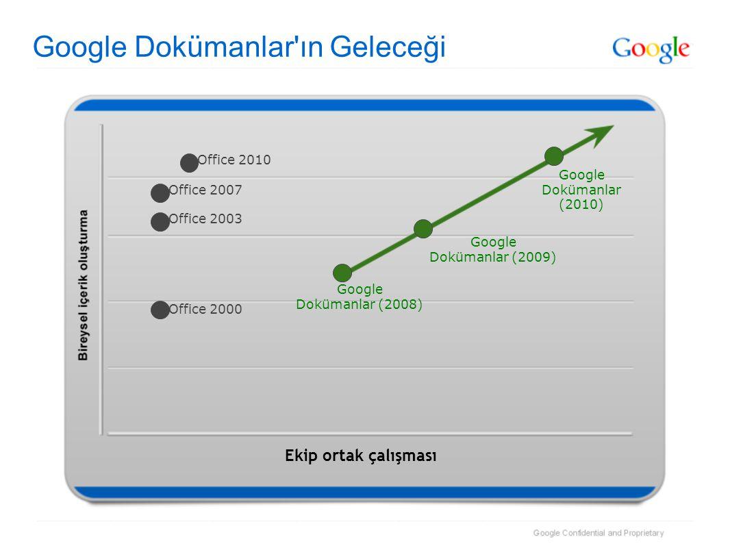 Google Dokümanlar ın Geleceği Ekip ortak çalışması Google Dokümanlar (2008) Google Dokümanlar (2010) Office 2000 Office 2003 Office 2007 Office 2010 Google Dokümanlar (2009)