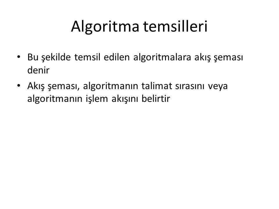Algoritma temsilleri • Bu şekilde temsil edilen algoritmalara akış şeması denir • Akış şeması, algoritmanın talimat sırasını veya algoritmanın işlem a