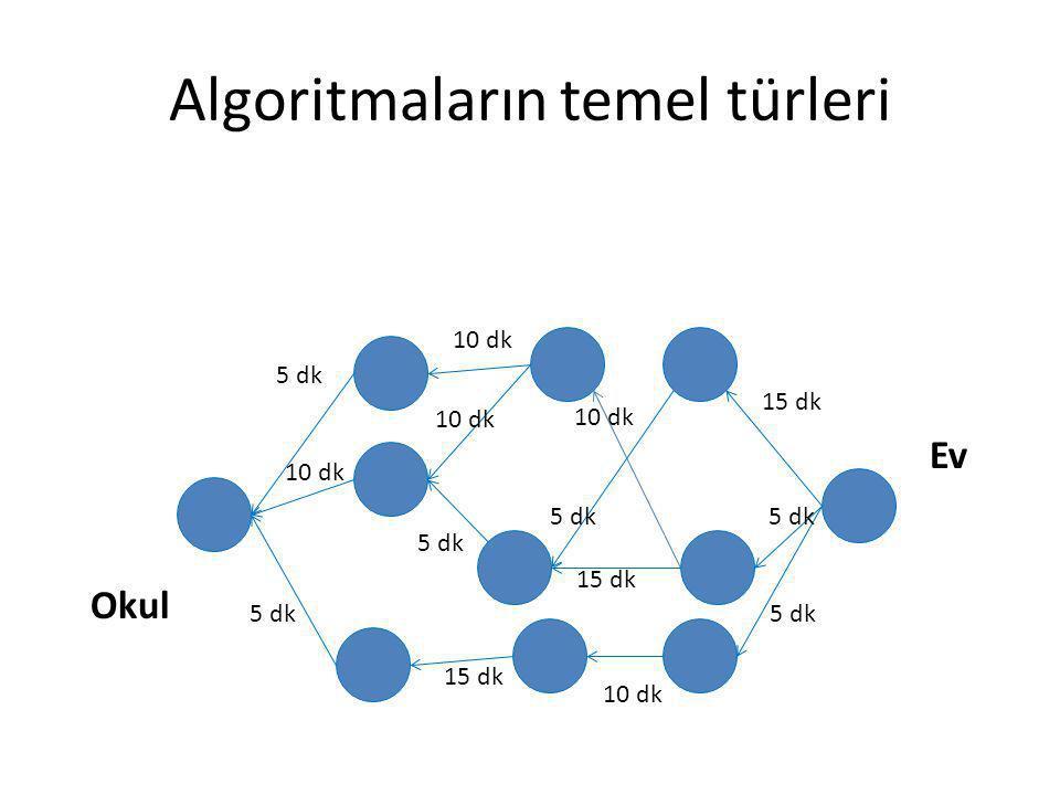Algoritmaların temel türleri Okul Ev 5 dk 10 dk 5 dk 10 dk 5 dk 15 dk 5 dk 10 dk 15 dk 10 dk 15 dk 5 dk 10 dk