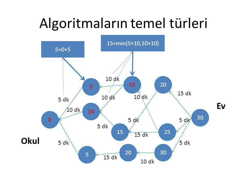 Algoritmaların temel türleri 30 20 25 30 15 20 5 10 5 0 Okul Ev 5 dk 10 dk 5 dk 10 dk 5 dk 15 dk 5 dk 10 dk 15 dk 10 dk 15 dk 5 dk 10 dk 5=0+5 15=min(