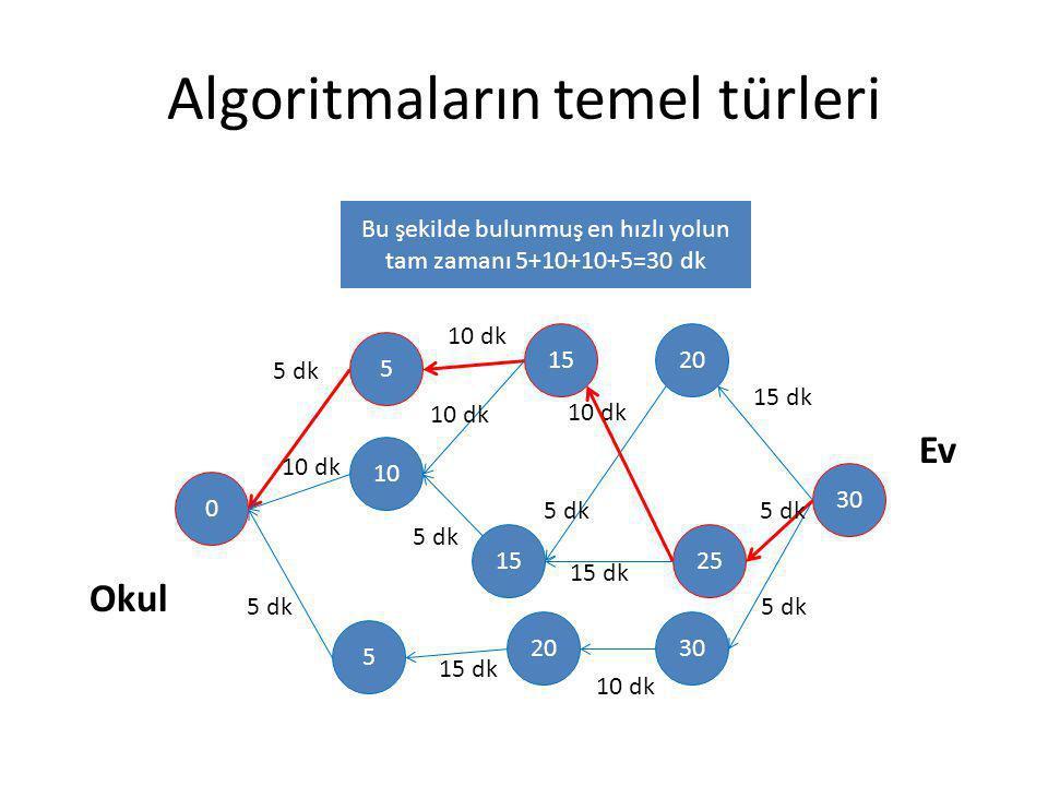 Algoritmaların temel türleri 30 20 25 30 15 20 5 10 5 0 Okul Ev 10 dk 5 dk 10 dk 5 dk 15 dk 5 dk 10 dk 15 dk 10 dk 15 dk 5 dk 10 dk Bu şekilde bulunmu