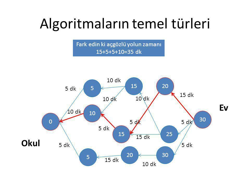 Algoritmaların temel türleri 30 20 25 30 15 20 5 10 5 0 Okul Ev 10 dk 5 dk 10 dk 5 dk 15 dk 5 dk 10 dk 15 dk 10 dk 15 dk 5 dk 10 dk Fark edin ki açgöz