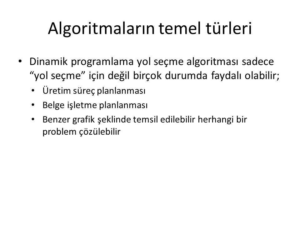 """Algoritmaların temel türleri • Dinamik programlama yol seçme algoritması sadece """"yol seçme"""" için değil birçok durumda faydalı olabilir; • Üretim süreç"""