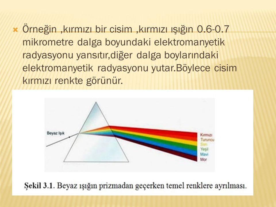  Örneğin,kırmızı bir cisim,kırmızı ışığın 0.6-0.7 mikrometre dalga boyundaki elektromanyetik radyasyonu yansıtır,diğer dalga boylarındaki elektromany
