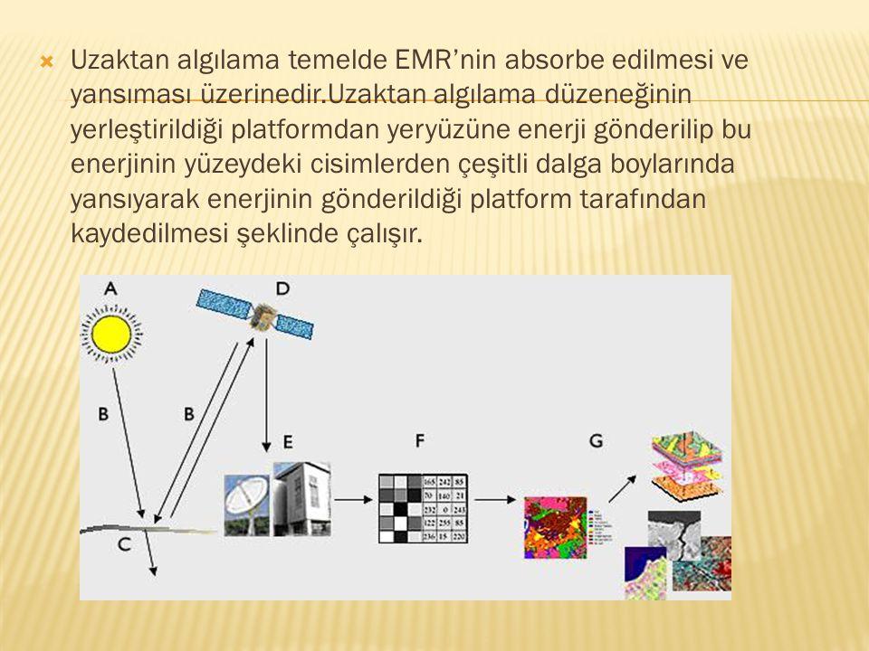  Uzaktan algılama temelde EMR'nin absorbe edilmesi ve yansıması üzerinedir.Uzaktan algılama düzeneğinin yerleştirildiği platformdan yeryüzüne enerji