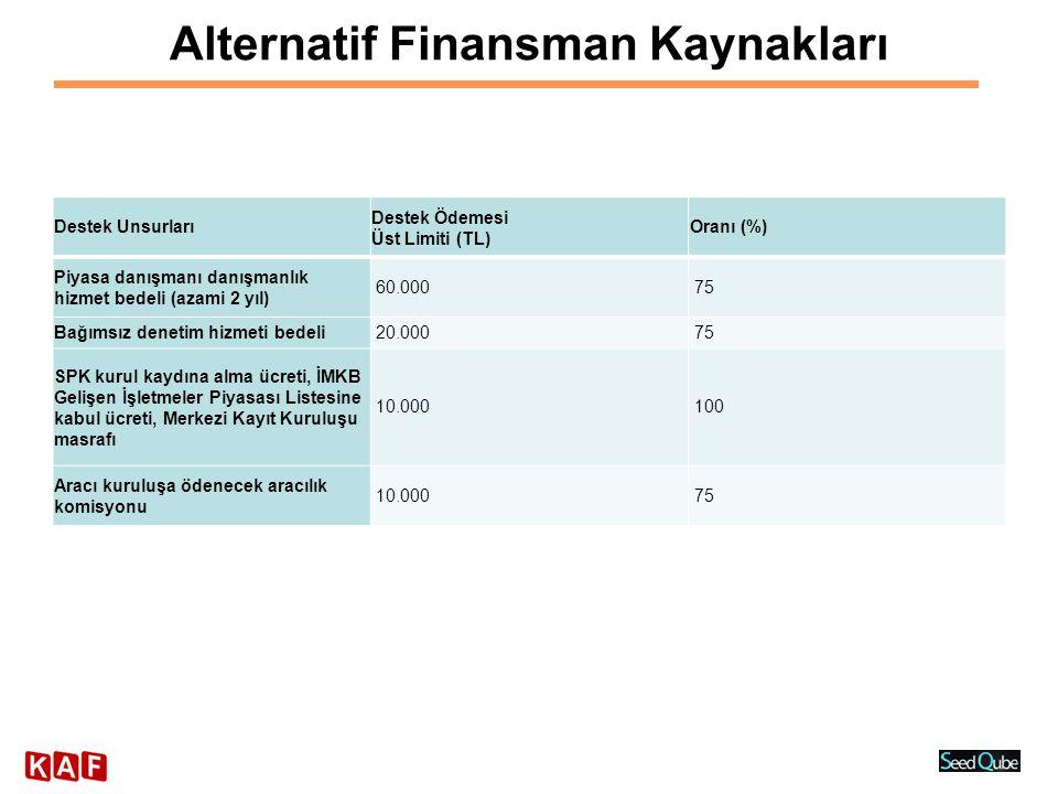 Alternatif Finansman Kaynakları Destek Unsurları Destek Ödemesi Üst Limiti (TL) Oranı (%) Piyasa danışmanı danışmanlık hizmet bedeli (azami 2 yıl) 60.