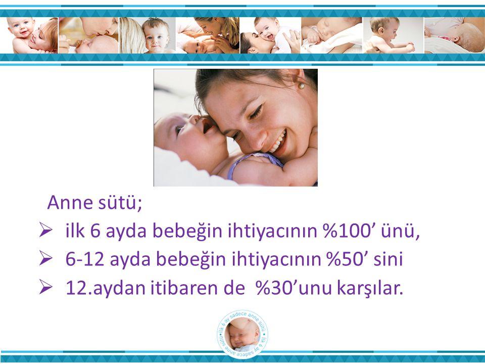 Anne sütü;  ilk 6 ayda bebeğin ihtiyacının %100' ünü,  6-12 ayda bebeğin ihtiyacının %50' sini  12.aydan itibaren de %30'unu karşılar.