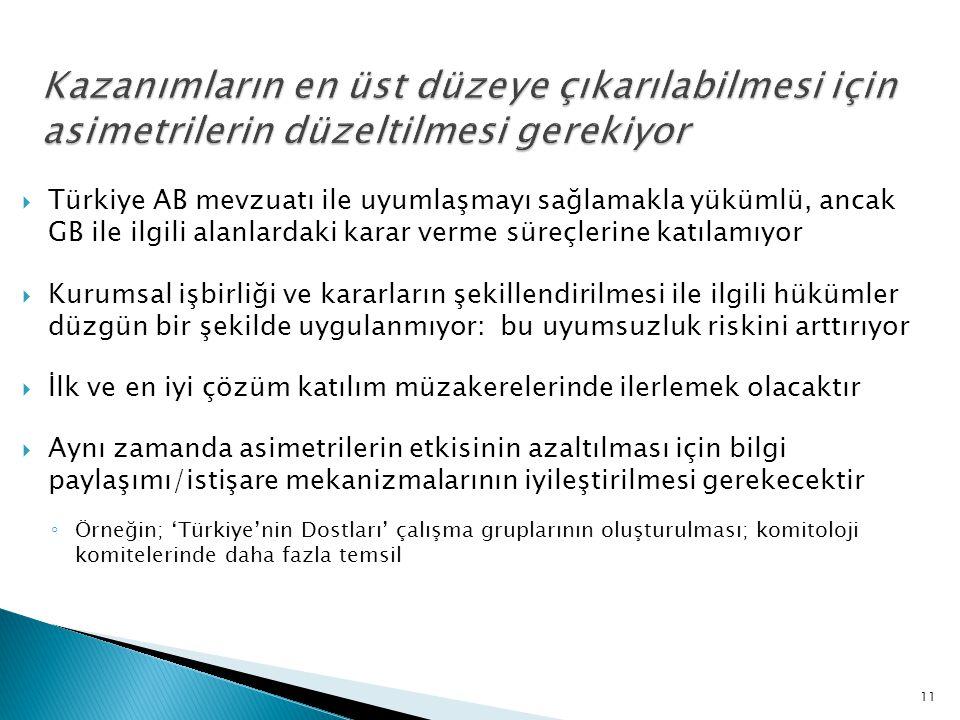  Türkiye AB mevzuatı ile uyumlaşmayı sağlamakla yükümlü, ancak GB ile ilgili alanlardaki karar verme süreçlerine katılamıyor  Kurumsal işbirliği ve kararların şekillendirilmesi ile ilgili hükümler düzgün bir şekilde uygulanmıyor: bu uyumsuzluk riskini arttırıyor  İlk ve en iyi çözüm katılım müzakerelerinde ilerlemek olacaktır  Aynı zamanda asimetrilerin etkisinin azaltılması için bilgi paylaşımı/istişare mekanizmalarının iyileştirilmesi gerekecektir ◦ Örneğin; 'Türkiye'nin Dostları' çalışma gruplarının oluşturulması; komitoloji komitelerinde daha fazla temsil 11
