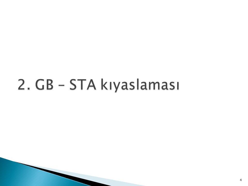  Ortak gümrük tarifesi Türkiye'nin ithalat tarifeleri için bir çıpa oluşturmuştur  STA'larda maliyetli menşe kurallarına ihtiyaç duyulmamaktadır  Türkiye'nin AB'ye ihracatı GB kapsamında bir STA'ya göre yüzde 7 daha yüksektir  AB'nin Türkiye'ye ihracatı yüzde 4 daha yüksektir  En çok etkilenen sektörler: motorlu araçlar, televizyon, giyim 5