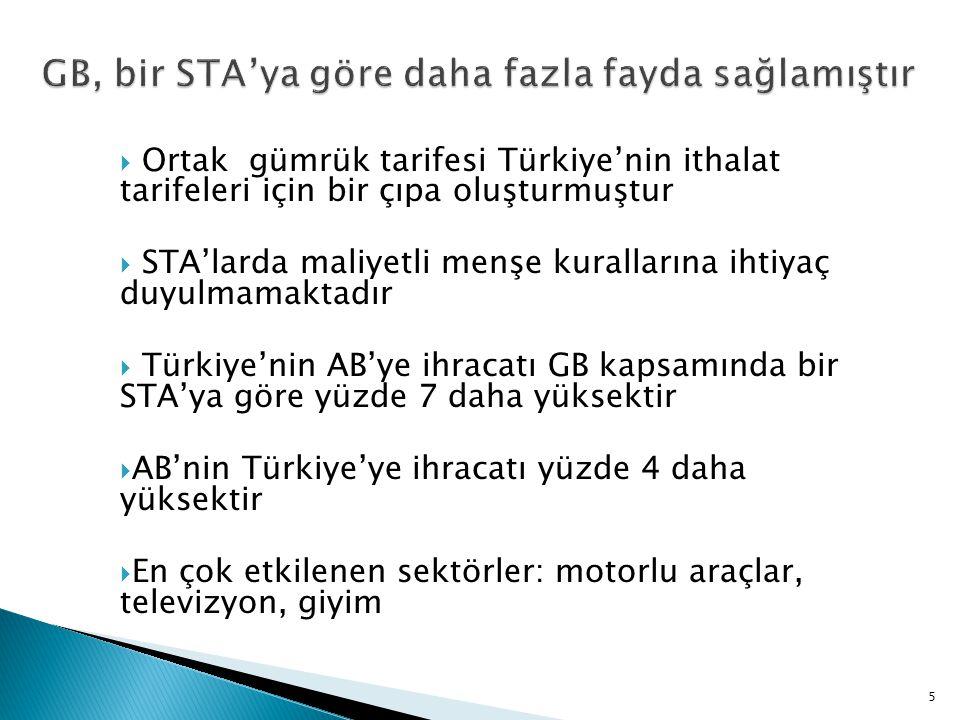  Ortak gümrük tarifesi Türkiye'nin ithalat tarifeleri için bir çıpa oluşturmuştur  STA'larda maliyetli menşe kurallarına ihtiyaç duyulmamaktadır  T