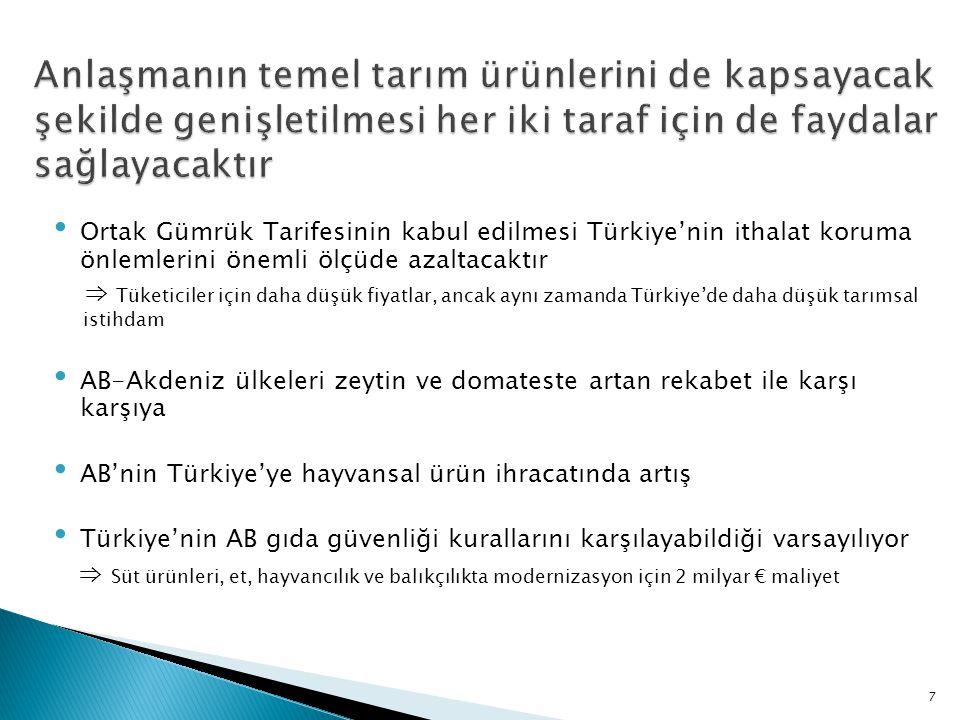 • Ortak Gümrük Tarifesinin kabul edilmesi Türkiye'nin ithalat koruma önlemlerini önemli ölçüde azaltacaktır ⇒ Tüketiciler için daha düşük fiyatlar, ancak aynı zamanda Türkiye'de daha düşük tarımsal istihdam • AB-Akdeniz ülkeleri zeytin ve domateste artan rekabet ile karşı karşıya • AB'nin Türkiye'ye hayvansal ürün ihracatında artış • Türkiye'nin AB gıda güvenliği kurallarını karşılayabildiği varsayılıyor ⇒ Süt ürünleri, et, hayvancılık ve balıkçılıkta modernizasyon için 2 milyar € maliyet 7