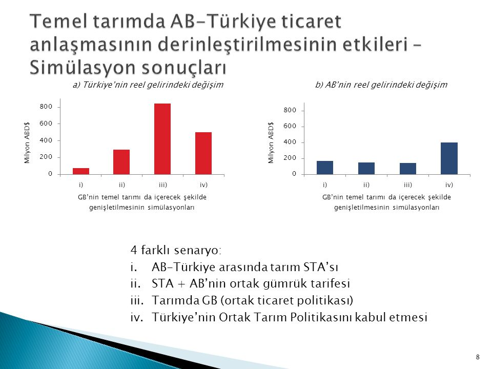 a) Türkiye'nin reel gelirindeki değişim b) AB'nin reel gelirindeki değişim 8 4 farklı senaryo: i.AB-Türkiye arasında tarım STA'sı ii.STA + AB'nin ortak gümrük tarifesi iii.Tarımda GB (ortak ticaret politikası) iv.Türkiye'nin Ortak Tarım Politikasını kabul etmesi