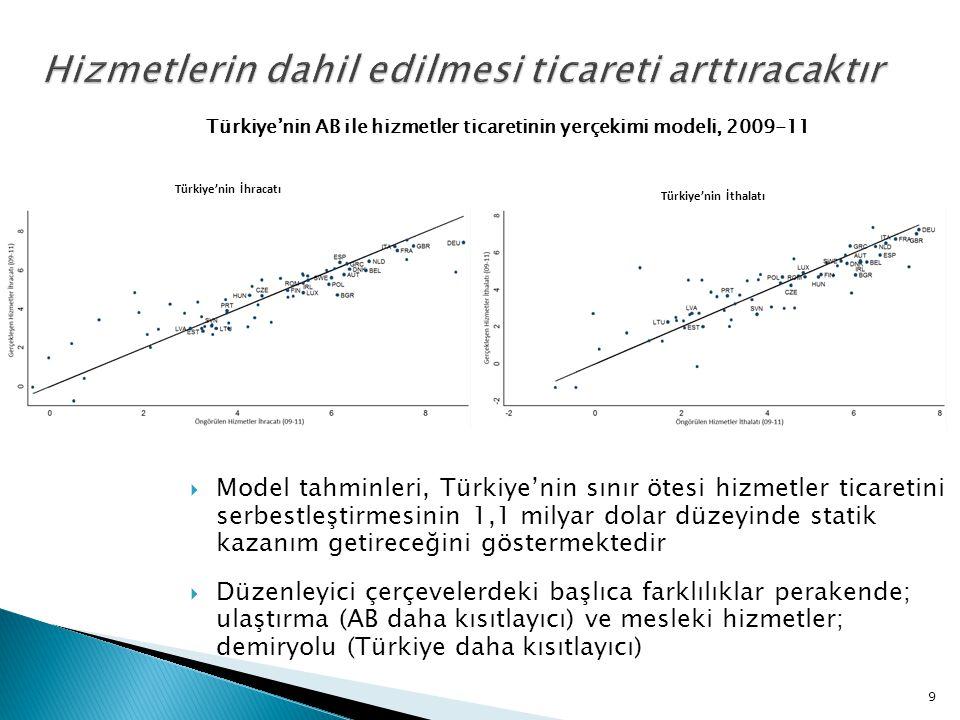 Model tahminleri, Türkiye'nin sınır ötesi hizmetler ticaretini serbestleştirmesinin 1,1 milyar dolar düzeyinde statik kazanım getireceğini göstermek