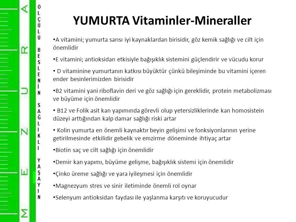 YUMURTA Vitaminler-Mineraller • A vitamini; yumurta sarısı iyi kaynaklardan birisidir, göz kemik sağlığı ve cilt için önemlidir • E vitamini; antioksidan etkisiyle bağışıklık sistemini güçlendirir ve vücudu korur • D vitaminine yumurtanın katkısı büyüktür çünkü bileşiminde bu vitamini içeren ender besinlerimizden birisidir • B2 vitamini yani riboflavin deri ve göz sağlığı için gereklidir, protein metabolizması ve büyüme için önemlidir • B12 ve Folik asit kan yapımında görevli olup yetersizliklerinde kan homosistein düzeyi arttığından kalp damar sağlığı riski artar • Kolin yumurta en önemli kaynaktır beyin gelişimi ve fonksiyonlarının yerine getirilmesinde etkilidir gebelik ve emzirme döneminde ihtiyaç artar • Biotin saç ve cilt sağlığı için önemlidir • Demir kan yapımı, büyüme gelişme, bağışıklık sistemi için önemlidir • Çinko üreme sağlığı ve yara iyileşmesi için önemlidir • Magnezyum stres ve sinir iletiminde önemli rol oynar • Selenyum antioksidan faydası ile yaşlanma karşıtı ve koruyucudur
