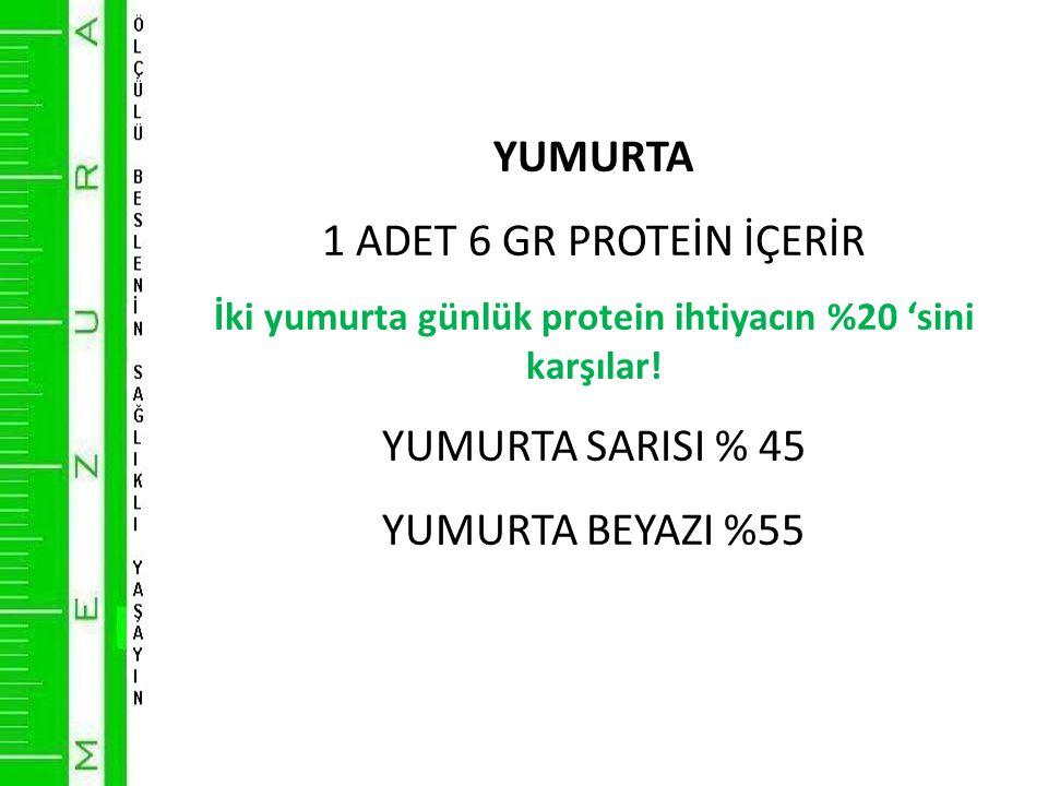 YUMURTA 1 ADET 6 GR PROTEİN İÇERİR İki yumurta günlük protein ihtiyacın %20 'sini karşılar.