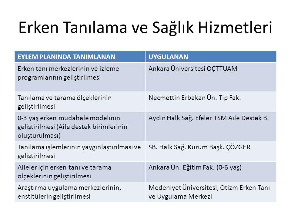 Erken Tanılama ve Sağlık Hizmetleri EYLEM PLANINDA TANIMLANANUYGULANAN Erken tanı merkezlerinin ve izleme programlarının geliştirilmesi Ankara Ünivers
