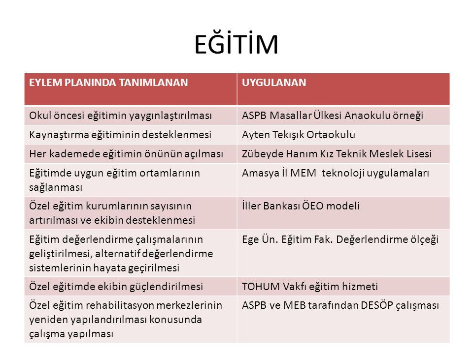 AİLE BİLGİ-DESTEK HİZMETLERİ EYLEM PLANINDA TANIMLANANUYGULANAN Aile bilgilendirme destek programlarının geliştirilmesi Anadolu Ün.