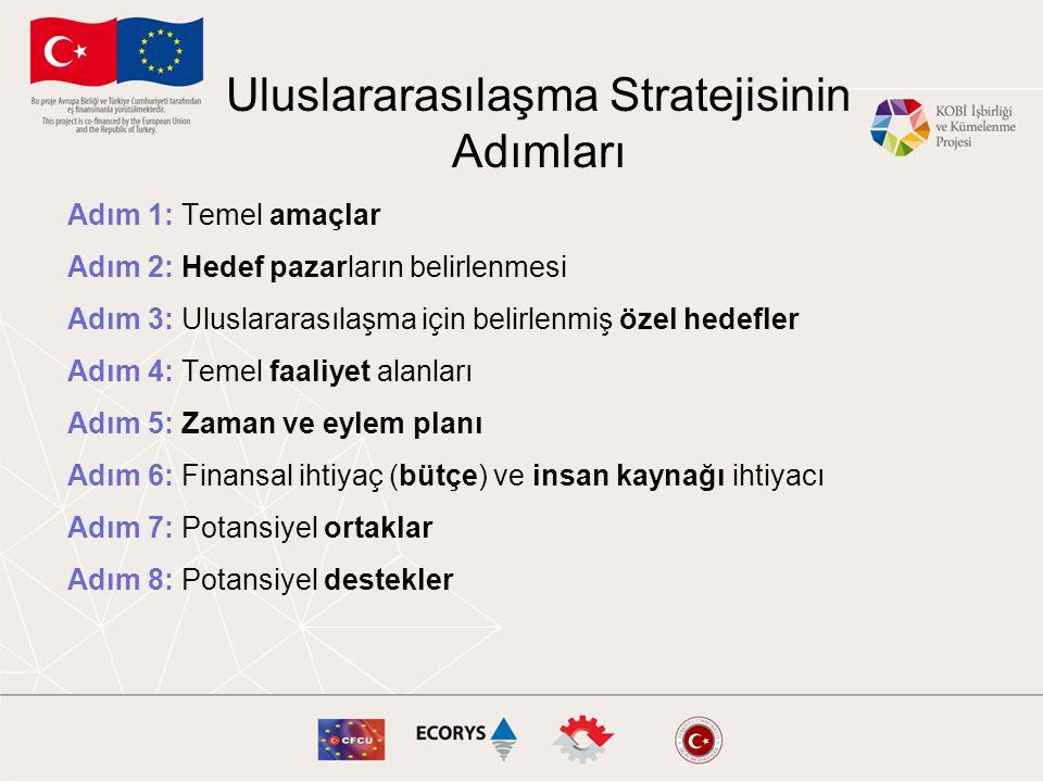 Uluslararasılaşma Stratejisinin Adımları Adım 1: Temel amaçlar Adım 2: Hedef pazarların belirlenmesi Adım 3: Uluslararasılaşma için belirlenmiş özel h
