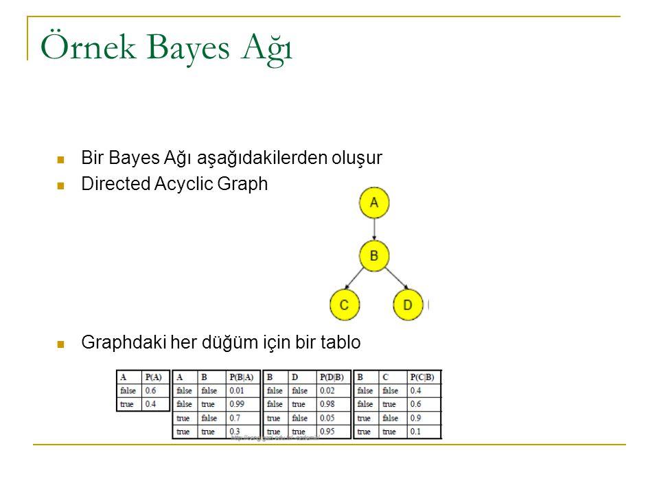 Örnek Bayes Ağı  Bir Bayes Ağı aşağıdakilerden oluşur  Directed Acyclic Graph  Graphdaki her düğüm için bir tablo