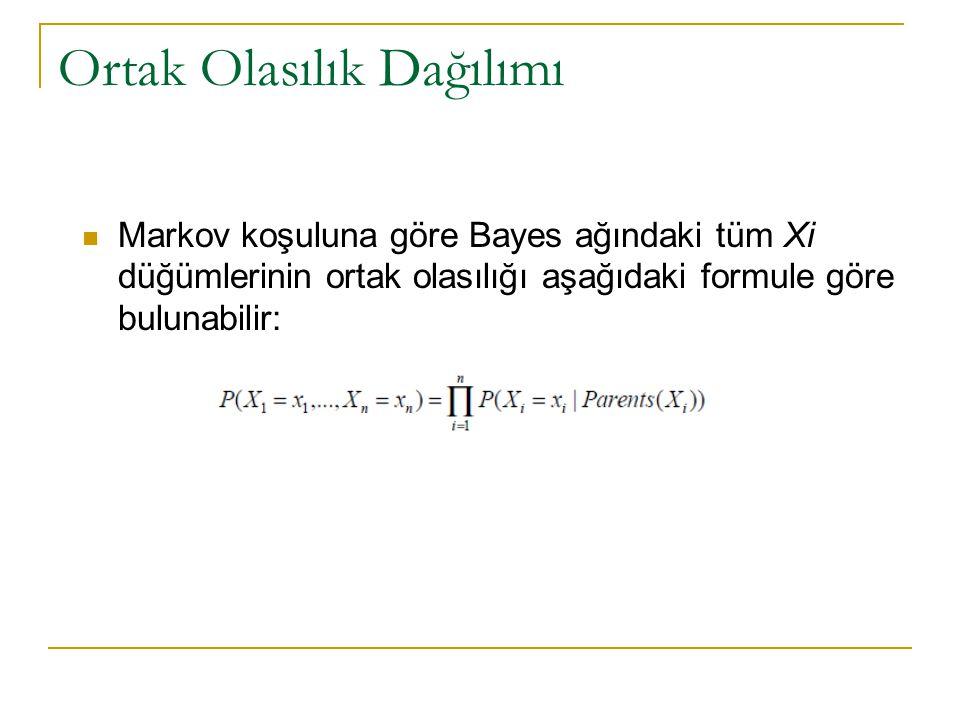 Ortak Olasılık Dağılımı  Markov koşuluna göre Bayes ağındaki tüm Xi düğümlerinin ortak olasılığı aşağıdaki formule göre bulunabilir:
