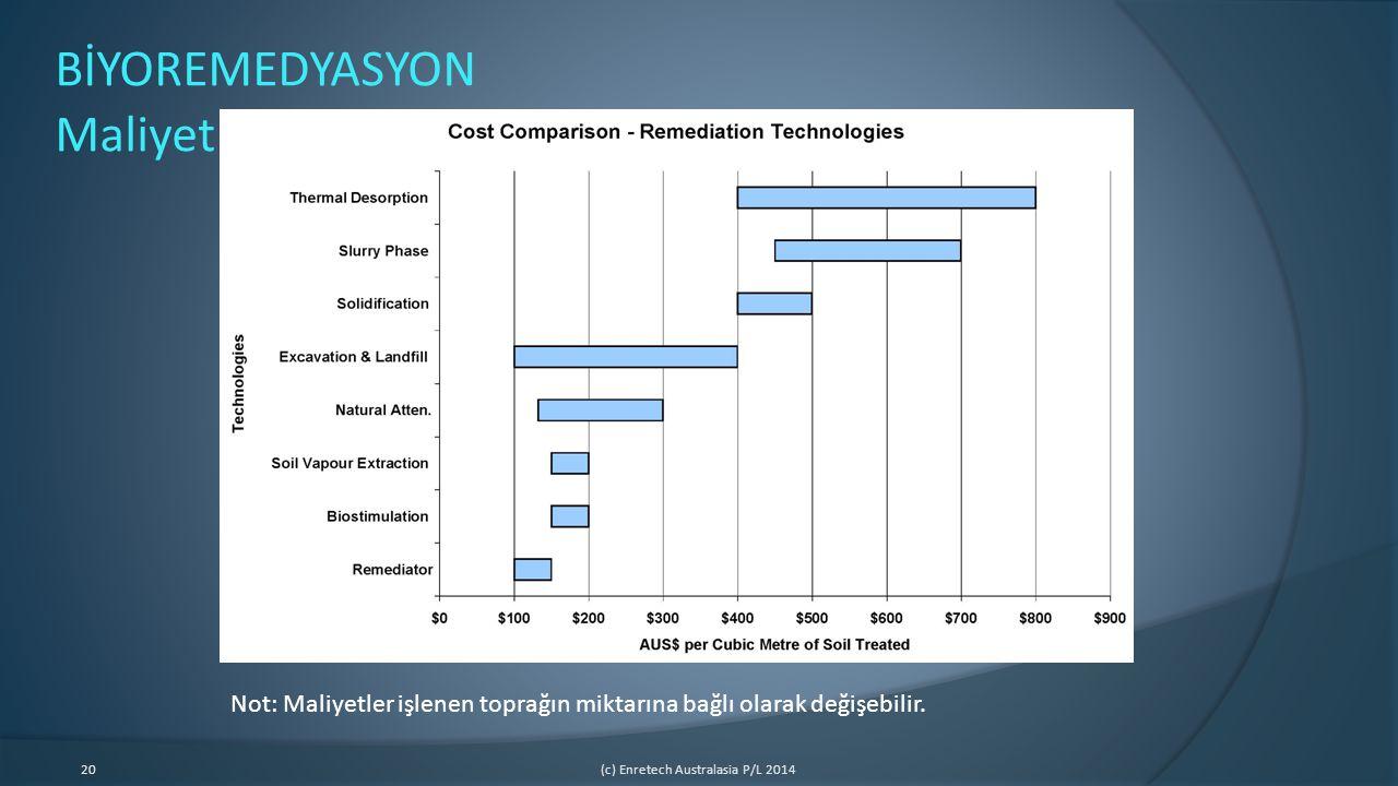 20(c) Enretech Australasia P/L 2014 BİYOREMEDYASYON Maliyet Not: Maliyetler işlenen toprağın miktarına bağlı olarak değişebilir.