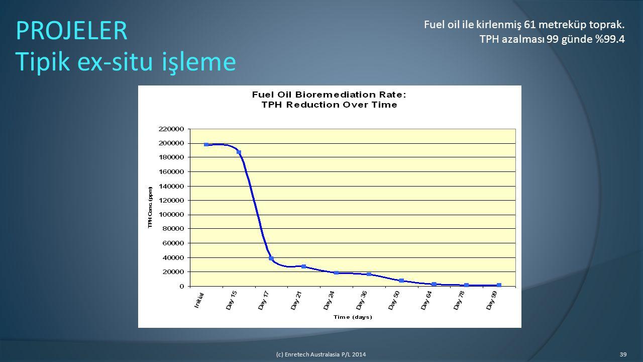 (c) Enretech Australasia P/L 201439 Fuel oil ile kirlenmiş 61 metreküp toprak. TPH azalması 99 günde %99.4 PROJELER Tipik ex-situ işleme