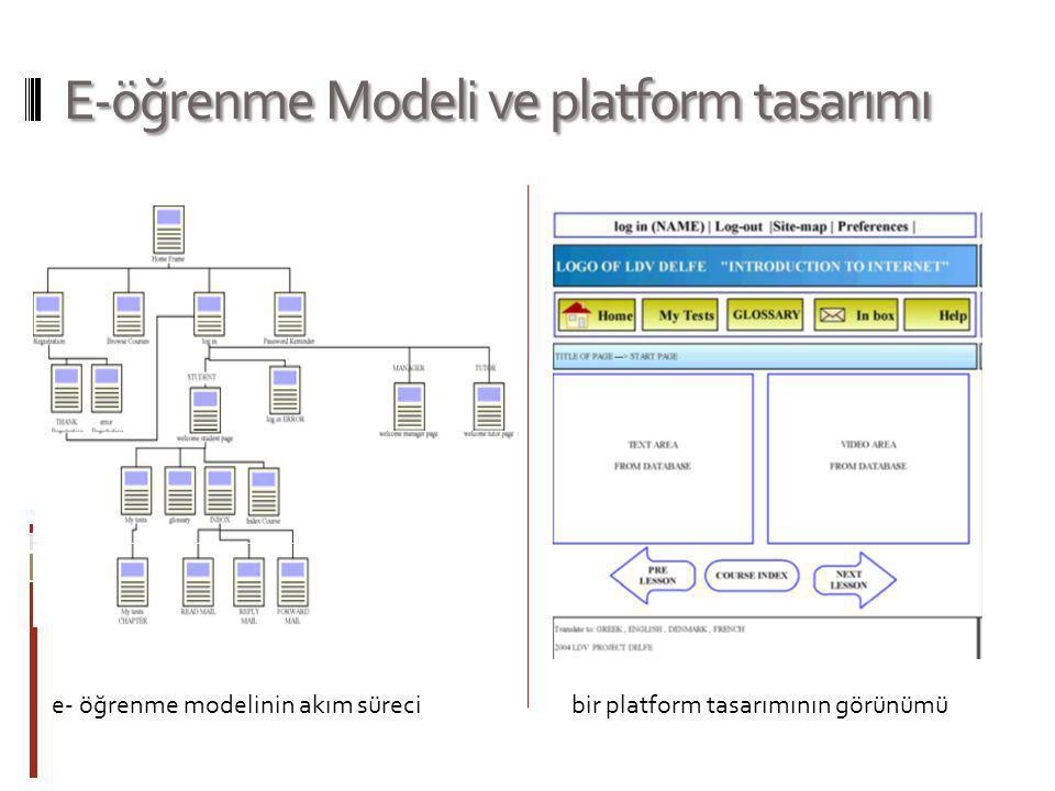 E-öğrenme Modeli ve platform tasarımı e- öğrenme modelinin akım sürecibir platform tasarımının görünümü