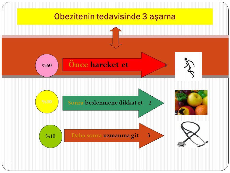 * 35 Obezitenin tedavisinde 3 aşama %60 %30 %10 Önce hareket et 1 Sonra beslenmene dikkat et 2 Daha sonra uzmanına git 3