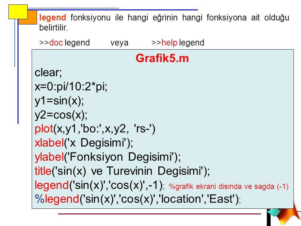 legend fonksiyonu ile hangi eğrinin hangi fonksiyona ait olduğu belirtilir.