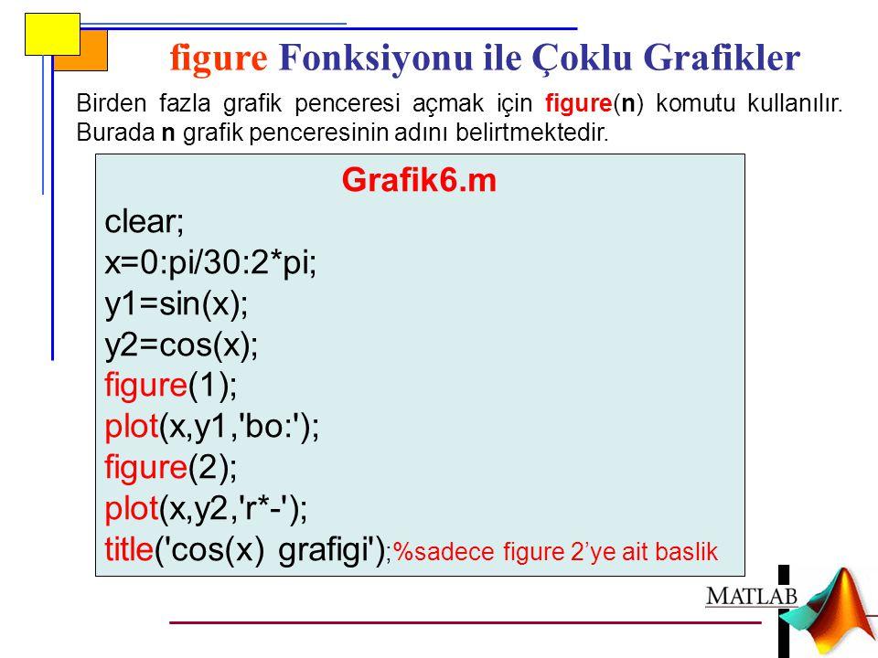 figure Fonksiyonu ile Çoklu Grafikler Birden fazla grafik penceresi açmak için figure(n) komutu kullanılır.