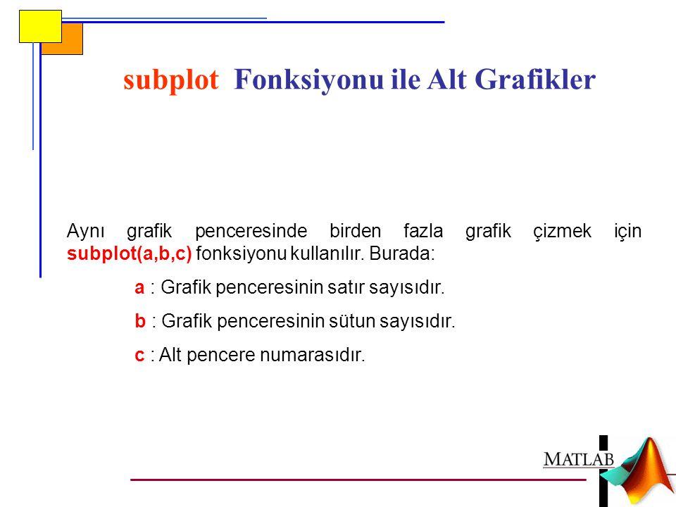 subplot Fonksiyonu ile Alt Grafikler Aynı grafik penceresinde birden fazla grafik çizmek için subplot(a,b,c) fonksiyonu kullanılır.