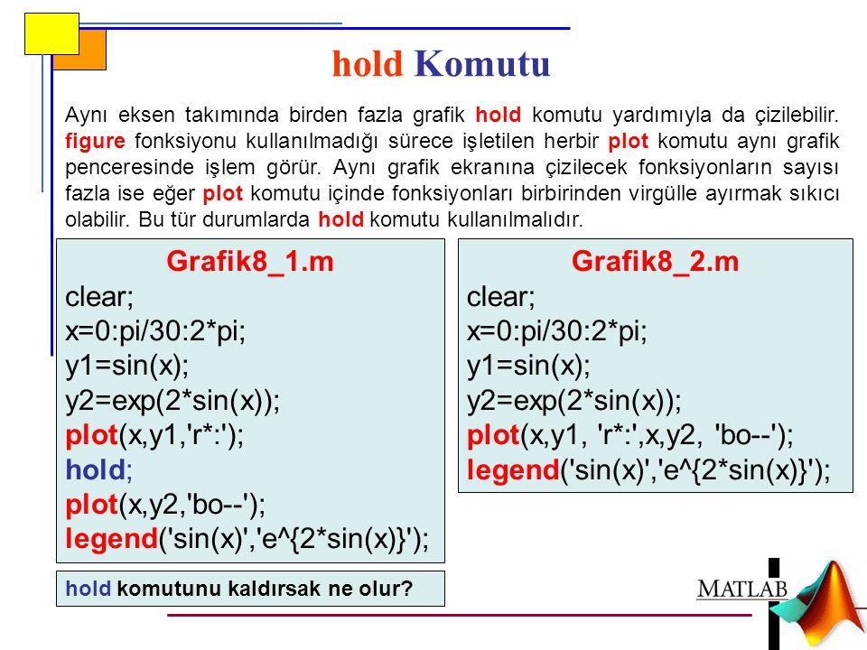 hold Komutu Aynı eksen takımında birden fazla grafik hold komutu yardımıyla da çizilebilir.