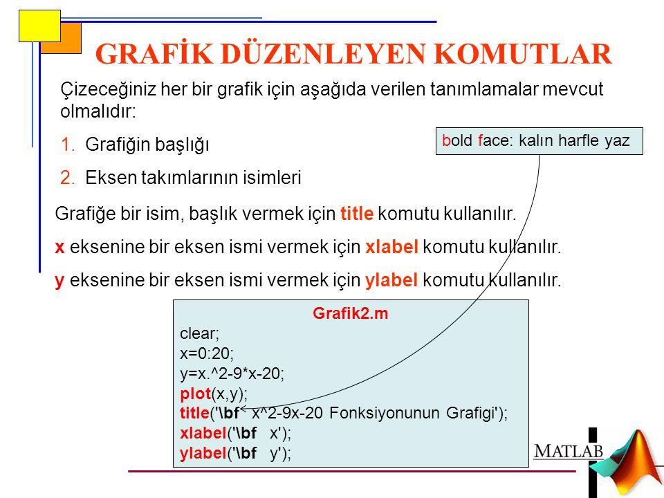 GRAFİK DÜZENLEYEN KOMUTLAR Çizeceğiniz her bir grafik için aşağıda verilen tanımlamalar mevcut olmalıdır: 1.Grafiğin başlığı 2.Eksen takımlarının isimleri Grafiğe bir isim, başlık vermek için title komutu kullanılır.