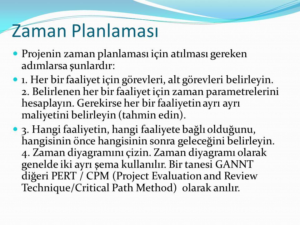 Zaman Planlaması  Projenin zaman planlaması için atılması gereken adımlarsa şunlardır:  1. Her bir faaliyet için görevleri, alt görevleri belirleyin