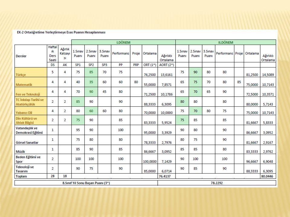 6, 7 ve 8 inci sınıf yılsonu başarı puanları ile 8 inci sınıf ağırlıklandırılmış ortak sınav puanı toplanır.