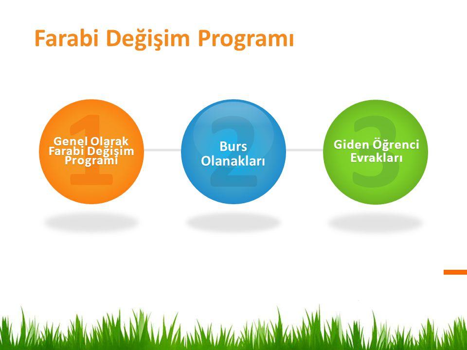 Farabi Değişim Programı 1 Genel Olarak Farabi Değişim Programı 2 Burs Olanakları 3 Giden Öğrenci Evrakları