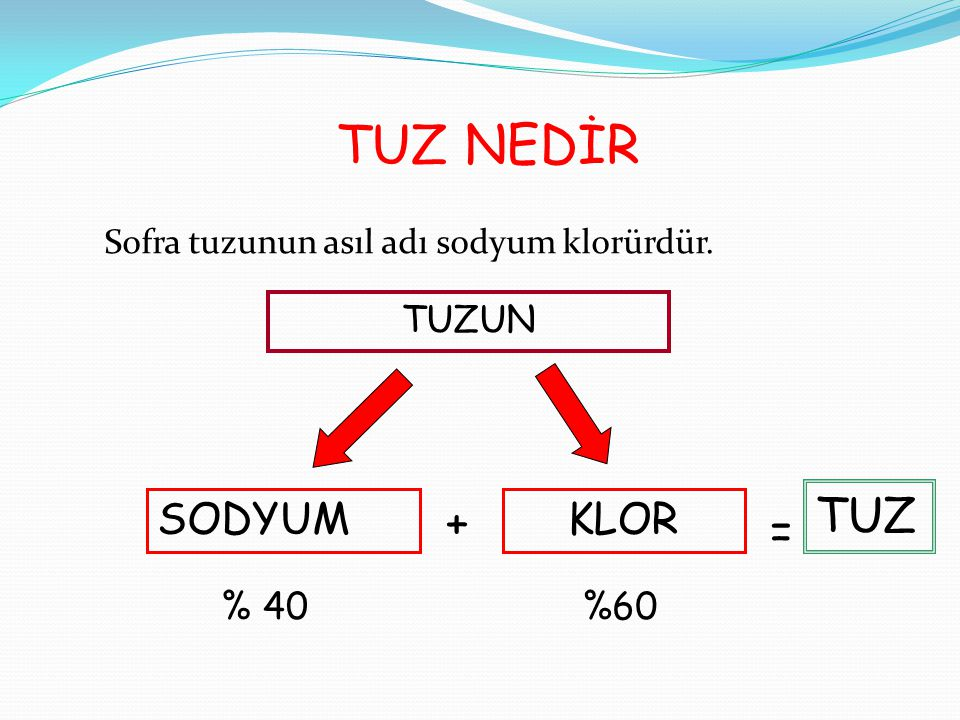 TUZ NEDİR Sofra tuzunun asıl adı sodyum klorürdür. TUZUN SODYUMKLOR % 40%60 + = TUZ