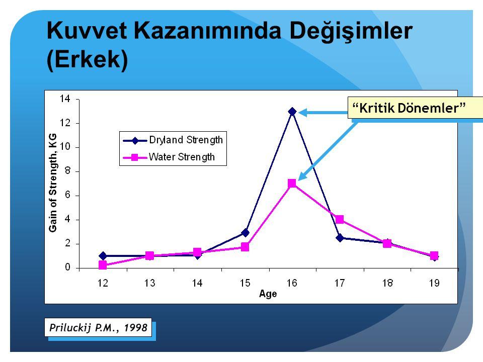 """Kuvvet Kazanımında Değişimler (Erkek) Priluckij P.M., 1998 """"Kritik Dönemler"""""""