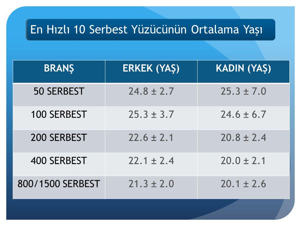 En Hızlı 10 Serbest Yüzücünün Ortalama Yaşı BRANŞERKEK (YAŞ)KADIN (YAŞ) 50 SERBEST24.8 ± 2.725.3 ± 7.0 100 SERBEST25.3 ± 3.724.6 ± 6.7 200 SERBEST22.6