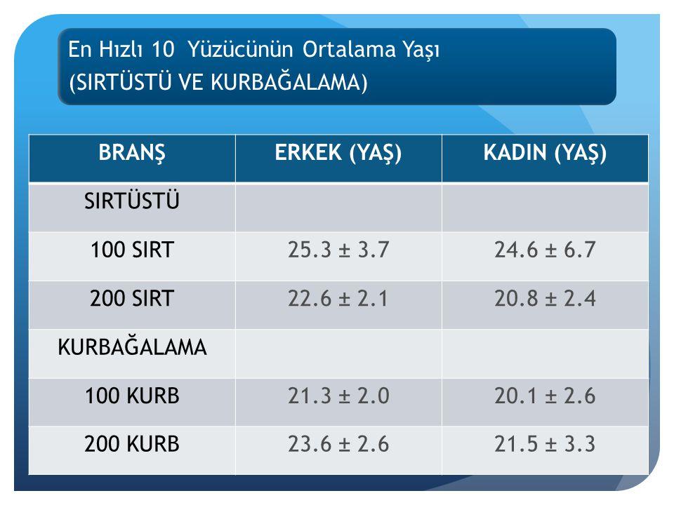 En Hızlı 10 Yüzücünün Ortalama Yaşı (SIRTÜSTÜ VE KURBAĞALAMA) BRANŞERKEK (YAŞ)KADIN (YAŞ) SIRTÜSTÜ 100 SIRT25.3 ± 3.724.6 ± 6.7 200 SIRT22.6 ± 2.120.8