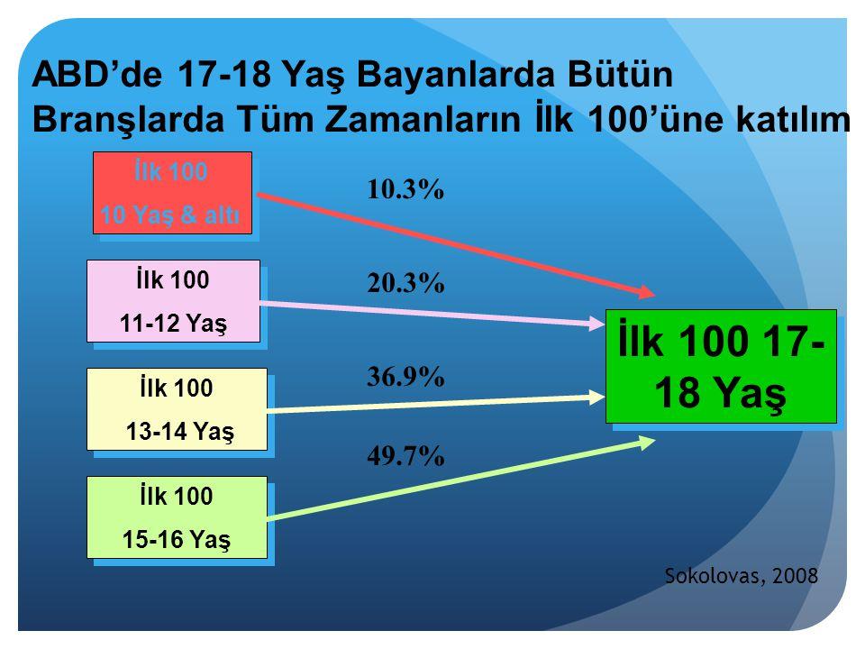 ABD'de 17-18 Yaş Bayanlarda Bütün Branşlarda Tüm Zamanların İlk 100'üne katılım İlk 100 17- 18 Yaş İlk 100 10 Yaş & altı İlk 100 10 Yaş & altı İlk 100