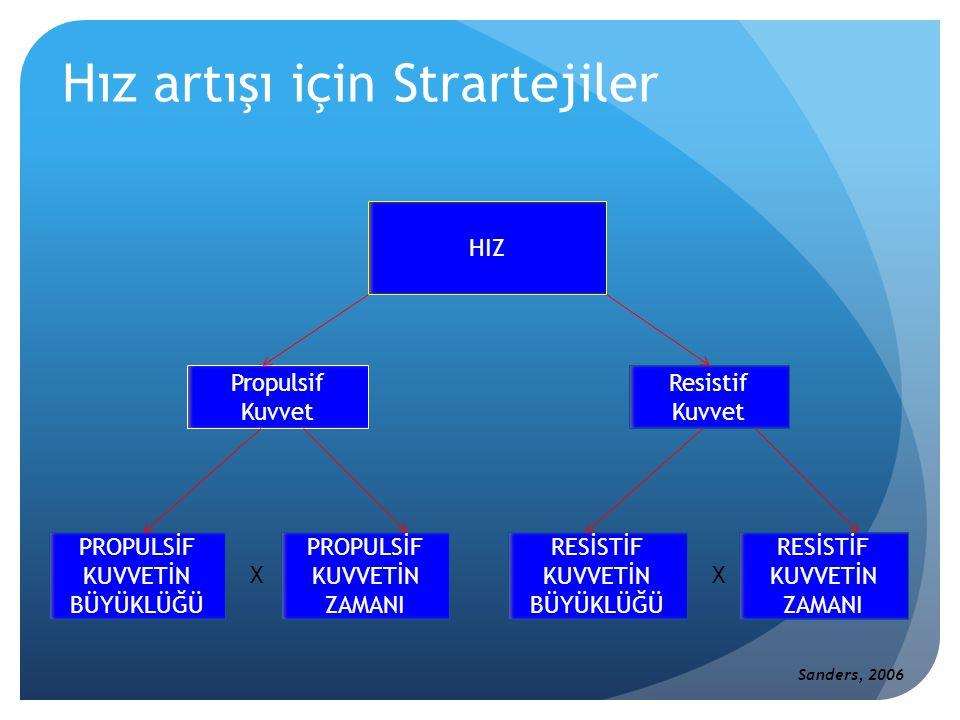 Hız artışı için Stratejiler - I I- Propulsif Kuvveti Arttırmak  1.