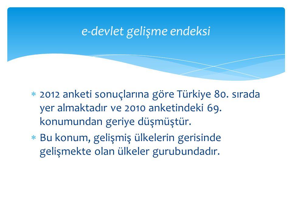  2012 anketi sonuçlarına göre Türkiye 80. sırada yer almaktadır ve 2010 anketindeki 69. konumundan geriye düşmüştür.  Bu konum, gelişmiş ülkelerin g