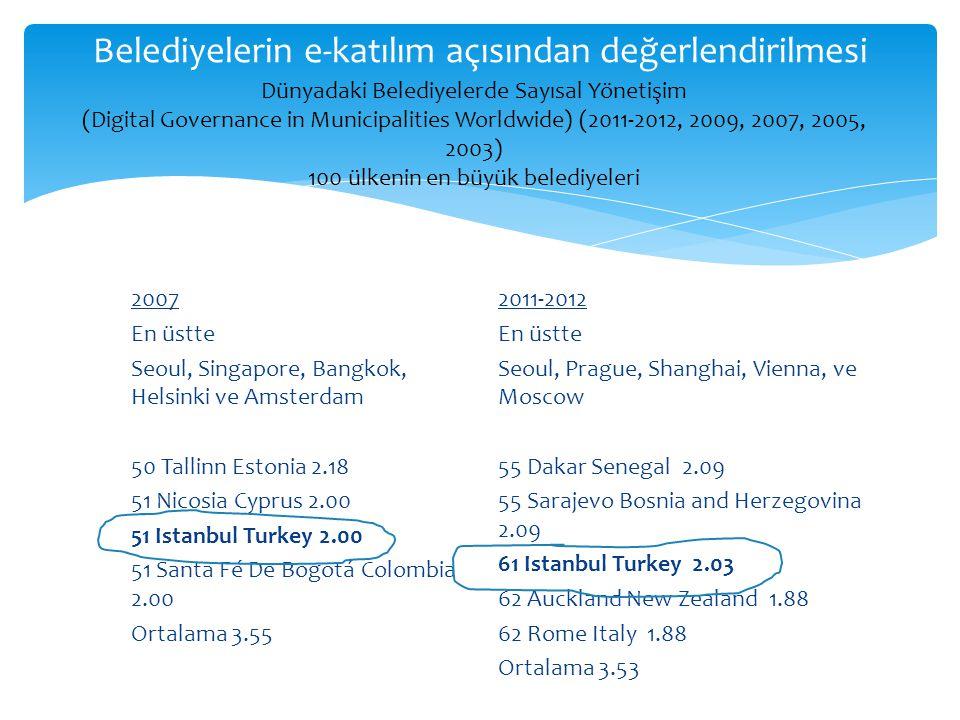 Belediyelerin e-katılım açısından değerlendirilmesi 2007 En üstte Seoul, Singapore, Bangkok, Helsinki ve Amsterdam 50 Tallinn Estonia 2.18 51 Nicosia