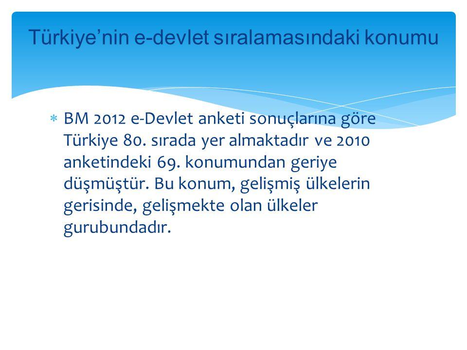  BM 2012 e-Devlet anketi sonuçlarına göre Türkiye 80. sırada yer almaktadır ve 2010 anketindeki 69. konumundan geriye düşmüştür. Bu konum, gelişmiş ü