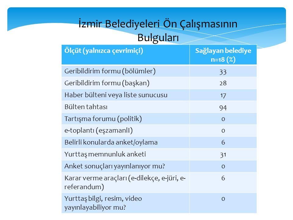 Ölçüt (yalnızca çevrimiçi)Sağlayan belediye n=18 (%) Geribildirim formu (bölümler)33 Geribildirim formu (başkan)28 Haber bülteni veya liste sunucusu17