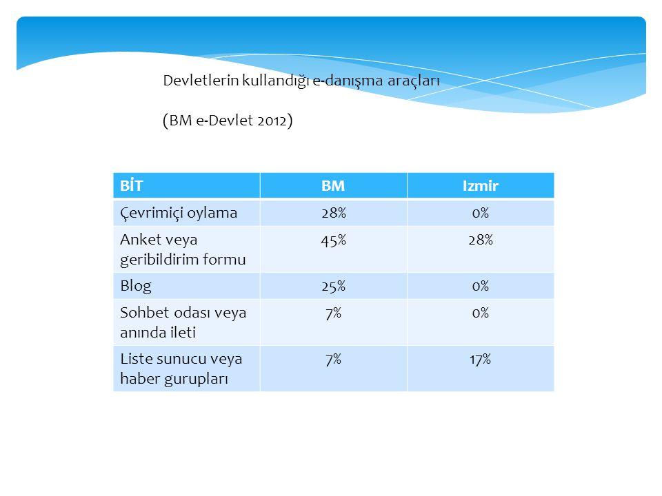 BİTBMIzmir Çevrimiçi oylama28%0% Anket veya geribildirim formu 45%28% Blog25%0% Sohbet odası veya anında ileti 7%0% Liste sunucu veya haber gurupları