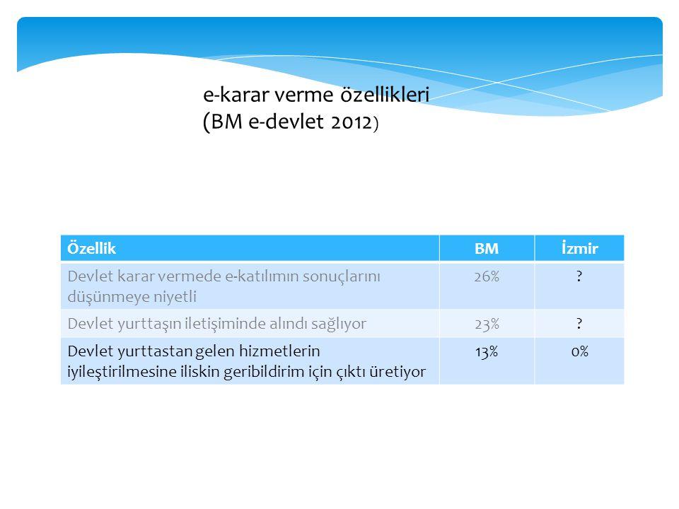 ÖzellikBMİzmir Devlet karar vermede e-katılımın sonuçlarını düşünmeye niyetli 26%? Devlet yurttaşın iletişiminde alındı sağlıyor23%? Devlet yurttastan