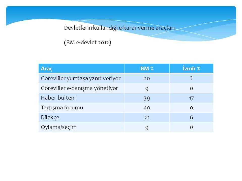 AraçBM %İzmir % Görevliler yurttaşa yanıt veriyor20? Görevliler e-danışma yönetiyor90 Haber bülteni3917 Tartışma forumu400 Dilekçe226 Oylama/seçim90 D
